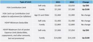 HSA Limits 2022